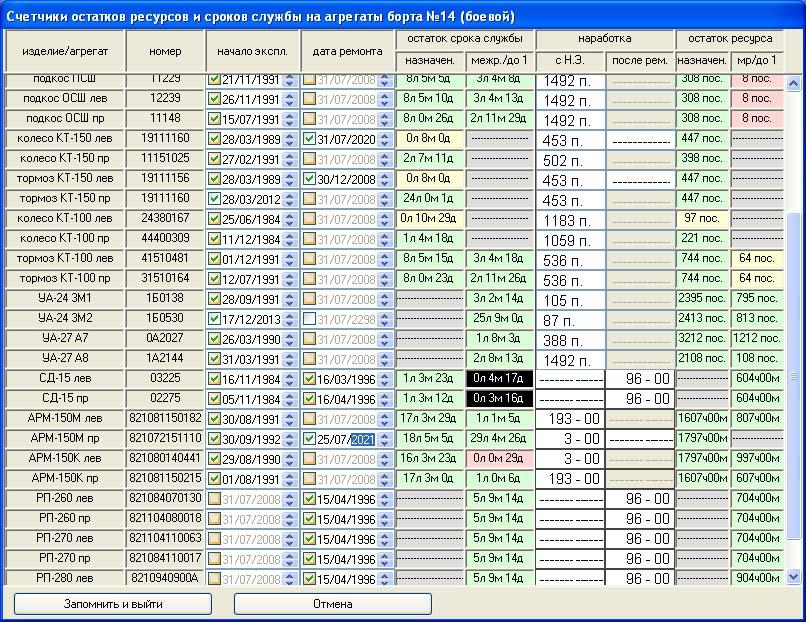 Счётчики остатков ресурсов и сроков службы установленные на агрегаты.